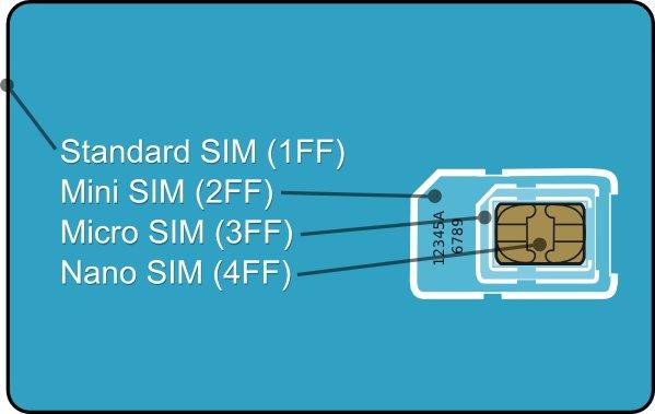 sim-card-formats_672792a4d58b431d56c17a32a4ad9b49.jpg